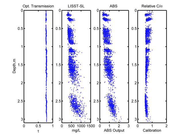 OBS-ABS_Comparison_from_SL_data
