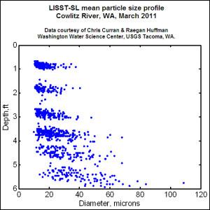 SL_mean-size_profile_800pxW