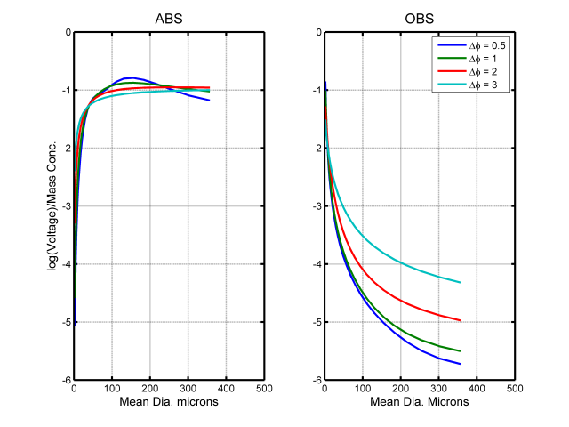 linear_axis_abs_obs_comparison