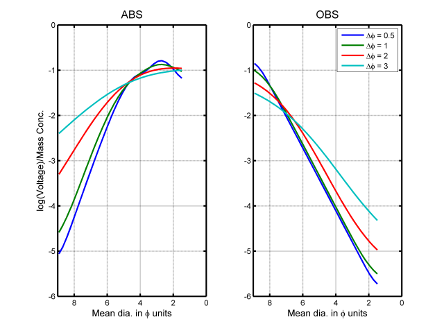 log_axis_abs_obs_comparison