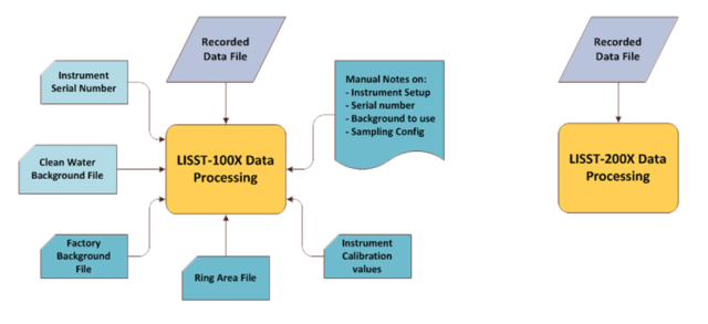 100X vs 200X Processing Graphic