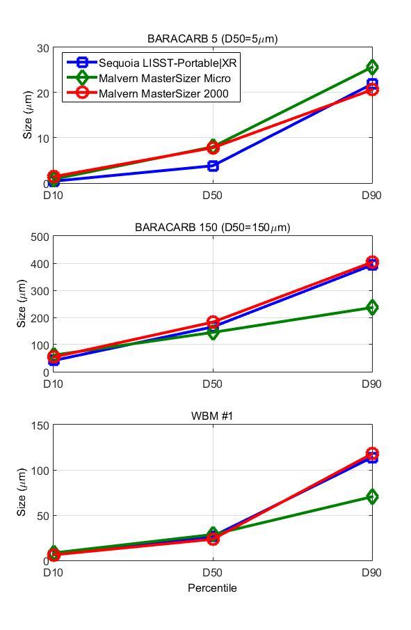 LISST-Portable XR vs Malvern