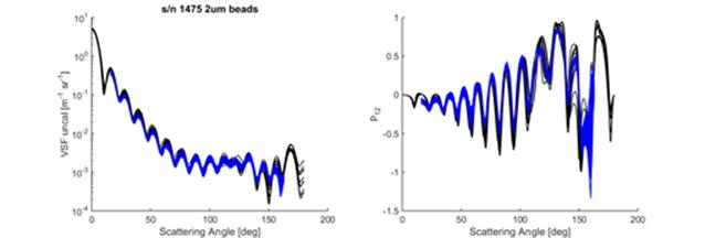 LISST-VSF_Data