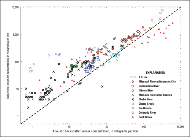 Scatterplot of all LISSt-ABS factory-calibrated concentrations vs SSC from field samples. Note clustering around the 1:1 line. From Manaster et al., 2020.