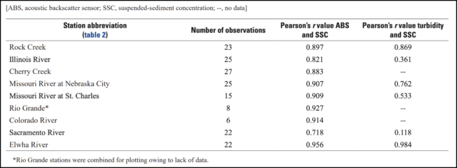 Table showing the correlation coefficient, r, between LISST-ABS concentration, turbidity and SSC from water samples for the 10 stations. From Manaster et al. 2020.